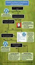 Move-to-wordpress-infograph